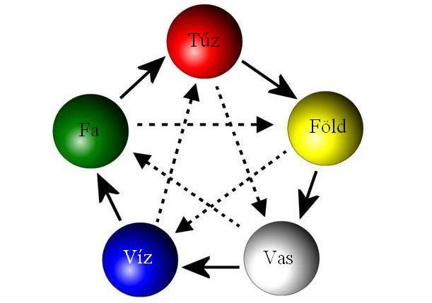 Az öt fázis tanának harmóniája